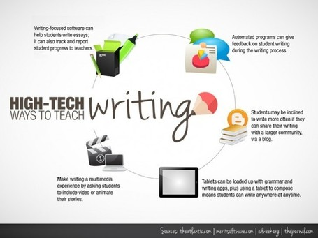 10 Ways To Use Technology To Teach Writing | Technology and language learning | Scoop.it