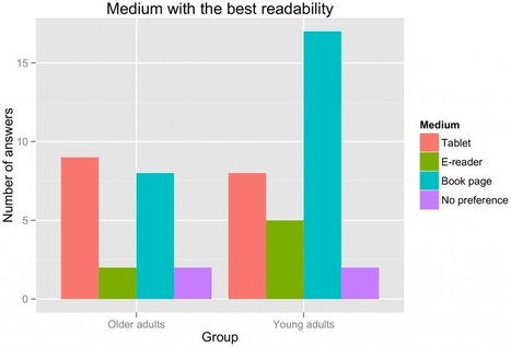 Seniors find e-books easier to read than the printed page, study finds   Ebooks. O futuro já chegou?   Scoop.it