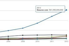 Despite decades of toil, Web sales remain small for many retailers | Industry | Scoop.it