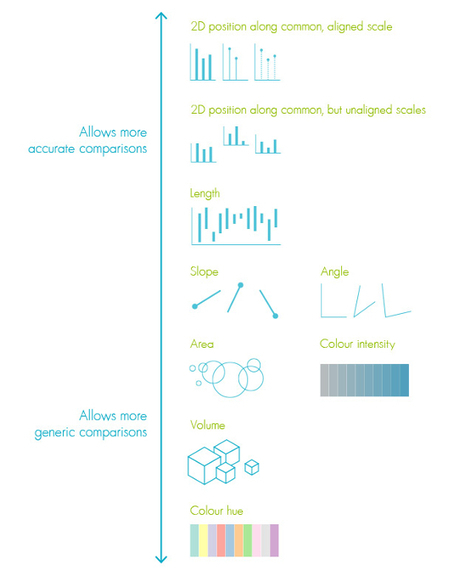 How to design better data visualisations | Infographic | Creative Bloq | Creativity and learning | Scoop.it