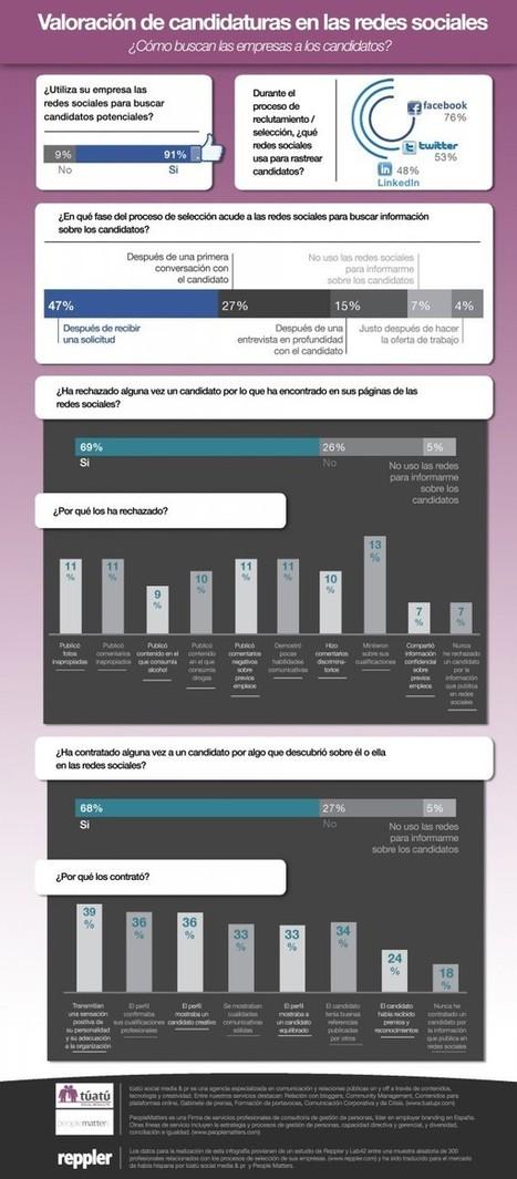 El reclutamiento de personal en #RedesSociales | EmployerMarketing | Scoop.it