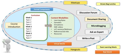 From Micro-Learning to Corporate MOOCs | Corporate MOOC | Scoop.it