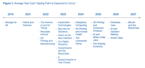 Deep Shift: Technology Tipping Points and Societal Impact | Emergences | Scoop.it
