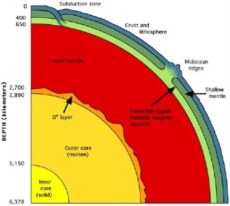 Ερευνώντας τη θερμότητα που εκπέμπει ο σίδηρος στο εξωτερικό τμήμα του πυρήνα της Γης | physics4u | Scoop.it