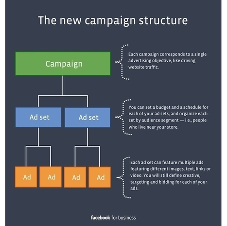 Facebook To Begin Rolling Out New Ad Campaign Structure March 4 - AllFacebook | Social Media | Scoop.it