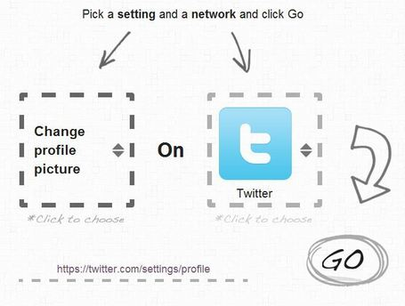 Easily manage all your social network settings | The Information Specialist's Scoop | Scoop.it