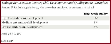 Study Shows 21st Century Skill Development Clearly Linked to Career Success | Technological Trends in Education | Scoop.it