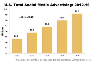 Report Says Social Media Ad Revenues Will Top 9 Billion in 2016 | The Power of Social Media | Scoop.it