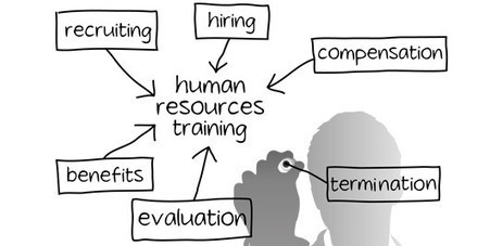 Human Resources Best Practices, Best Practices in Human Resources, Human Resources Employee Training, HR Training for Employees | Human Resouces Training | Business Process Outsourcing | Scoop.it