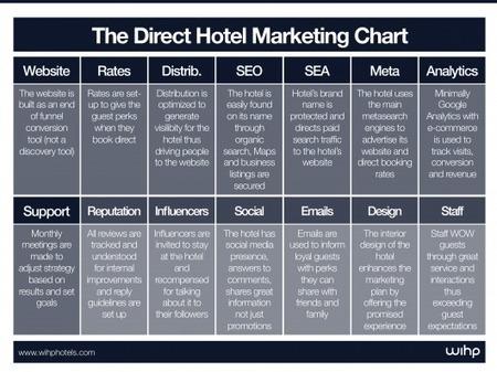 Direct Booking Hotel Marketing cheat sheet | Hotel Marketing | Scoop.it