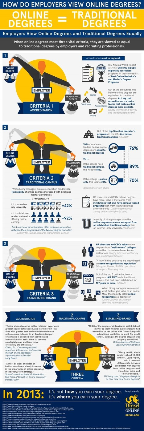 How Do Employers View Online Degrees Infographic - e-Learning Infographics | Leadership, Communication, and  Company Culture | Scoop.it