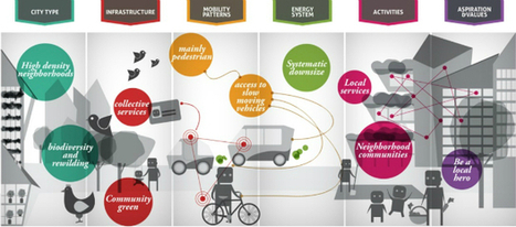 The future of urban living - 4 mid-century scenarios by John Urry | Future of cities | The Programmable City | Scoop.it