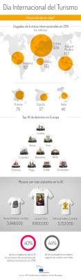 Turismo en la Unión Europea #infografia #infographic #tourism ... | Turismo y sostenibilidad | Scoop.it