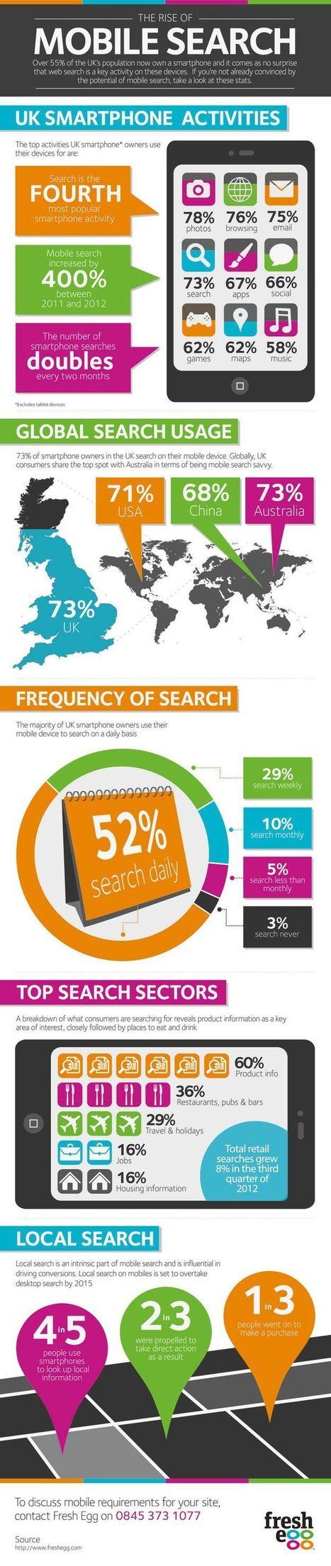 La croissance du Search Mobile [SEO] #MobileMarketing   SEO   Scoop.it