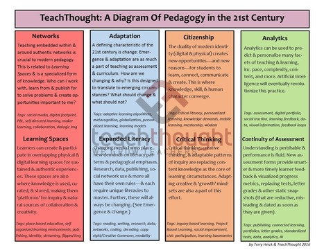 TeachThought: A Diagram Of Pedagogy in the 21st Century - | Leadership to change our schools' cultures for the 21st Century | Scoop.it