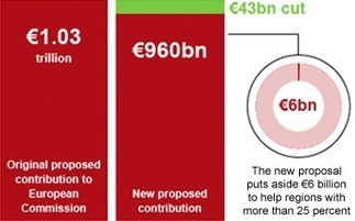 Graphic: the proposed EU budget cut and how the European Union is funded - Telegraph | Feed | Scoop.it