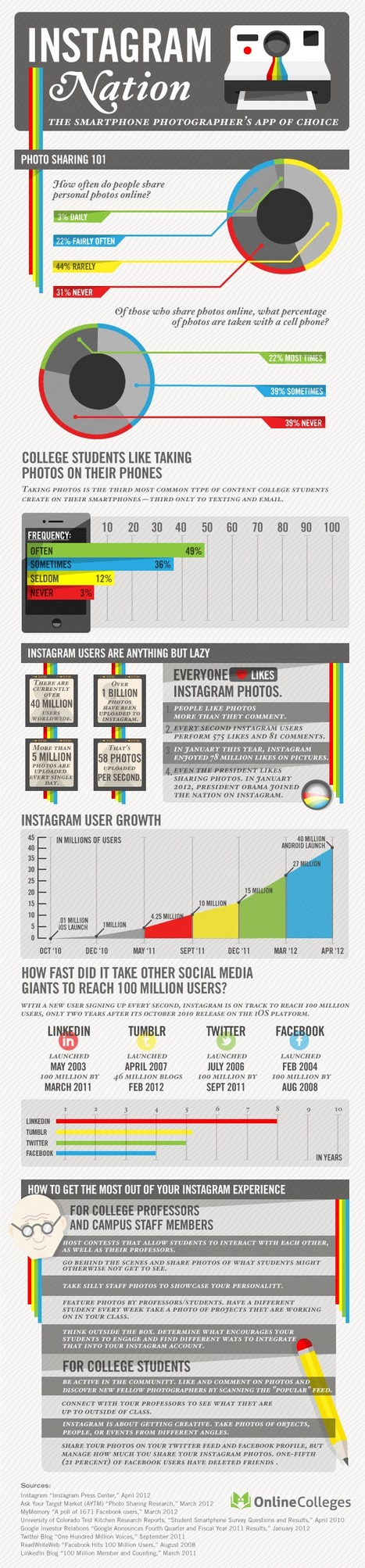 The Explosive Growth of Instagram - Infographic | Instagram Stats, Strategies + Tips | Scoop.it