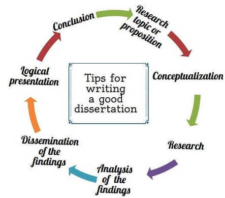 Tips for writing a good dissertation   homework assignment help   Scoop.it