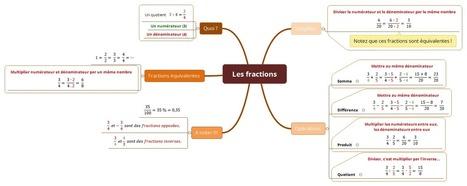 MathémaTICEs - Les fractions | Cartes mentales | Scoop.it