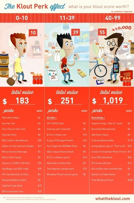 Some History and Milestones of Klout – Infographic   INFOGRAPHICS   Scoop.it