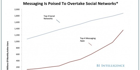 CHART OF THE DAY: Mobile Messaging Is Poised To Overtake Social Networks | DigitalCitizens | Scoop.it