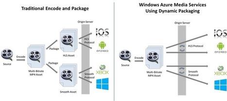 Announcing Release of Windows Azure Media Services | Video Breakthroughs | Scoop.it