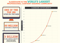 Slideshare Infographic: The Quiet Giant of Content Marketing - Column Five Media | Narzędzia do tworzenia prezentacji. | Scoop.it