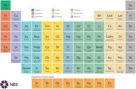 Periodic Table of BIM | NBS | rénovation énergétique | Scoop.it