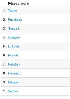Analyser les visites sur votre site avec un tableau de bord Google Analytics | Médias sociaux & web marketing | Scoop.it