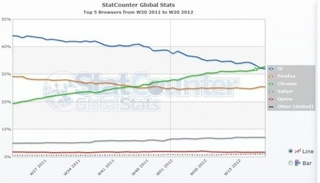 Chrome : le navigateur le plus utilisé au monde | User Experience | Scoop.it