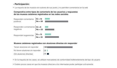 Museos catalanes y redes sociales IV - Un país de colores | Gestión Cultural | Scoop.it