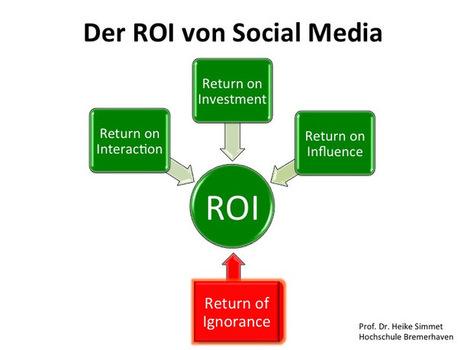 Der ROI von Social Media | Social Media Superstar | Scoop.it