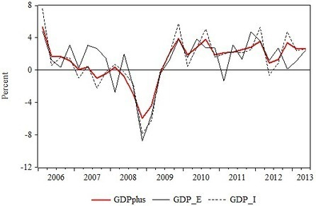 "A new measure of US GDP | vox | ""EE"" 