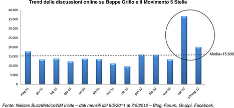 Il Movimento 5 Stelle e Beppe grillo analizzati da Nielsen @franzrusso | BlogItaList | Scoop.it