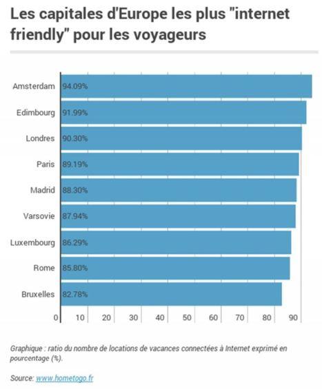 Top 3 des régions françaises les plus connectées ! | e-tourisme @ otcassis | Scoop.it