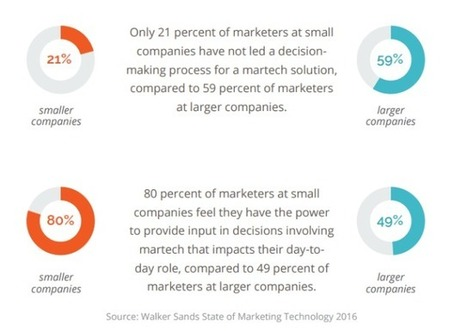 Report: 55% of Marketers Say Companies Slow to Adopt Marketing Tools - SocialTimes | For All Linkedin Lovers | Scoop.it
