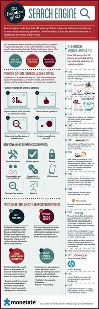 El Puzzle del SEO | infografiando | Scoop.it