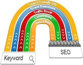 Internet Marketing Consulting India | SEO Marketing Services | Concept Infoway | Concept Infoway | Scoop.it