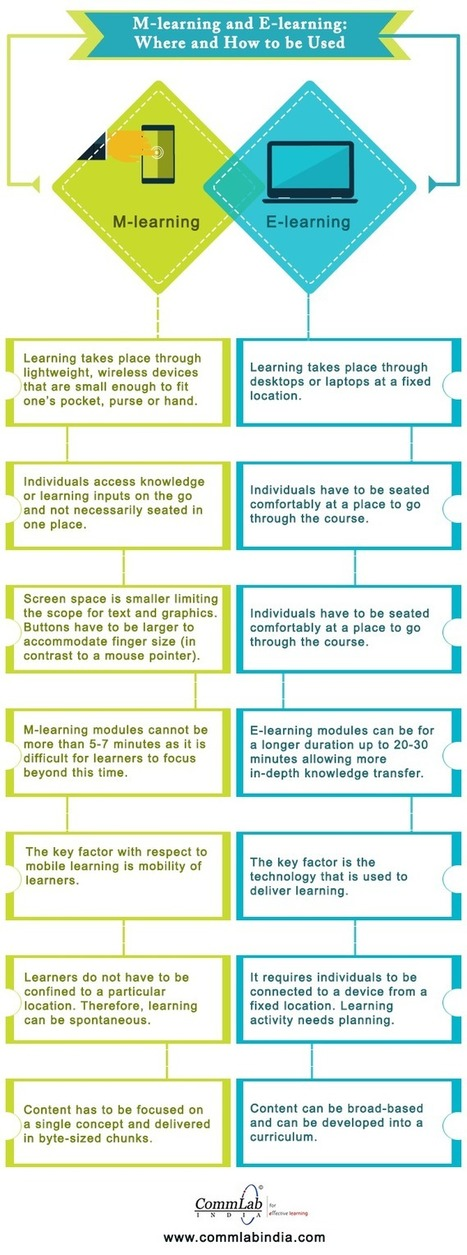 M-learning and E-learning: Where and How to be Used [Infographic]   elearning stuff   Scoop.it