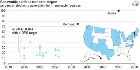 Hawaii and Vermont set high renewable portfolio standard targets - Today in Energy - U.S. Energy Information Administration (EIA) | Sustainable Futures | Scoop.it