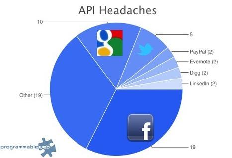 """TechCrunch   Facebook Wins """"Worst API"""" in Developer Survey   Veille Facebook   Scoop.it"""