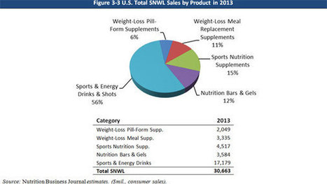 Sports Nutrition and Weight Loss Market Grew by 6.6 Percent in 2013 with ... - Club Industry (subscription) | Sports Ethics | Scoop.it