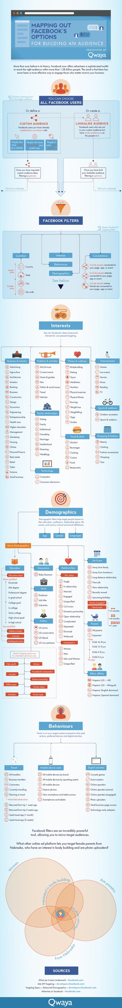 A Guide to Facebook's Advertising Targeting Options | Social Media & Social Media Marketing | Scoop.it