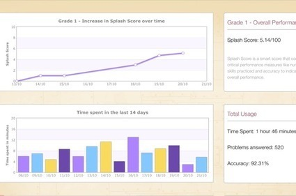 Splash Math - Fun Math Practice for Grades 1-5   Education and technology   Scoop.it