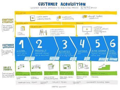 How To Track Customer Acquisitions : – The Startup – Medium | MarTech : Маркетинговые технологии | Scoop.it