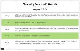 "3 in 4 ""Socially Devoted"" Companies Say Social Care Drives ROI | Personal Branding and Professional networks - @Socialfave @TheMisterFavor @TOOLS_BOX_DEV @TOOLS_BOX_EUR @P_TREBAUL @DNAMktg @DNADatas @BRETAGNE_CHARME @TOOLS_BOX_IND @TOOLS_BOX_ITA @TOOLS_BOX_UK @TOOLS_BOX_ESP @TOOLS_BOX_GER @TOOLS_BOX_DEV @TOOLS_BOX_BRA | Scoop.it"