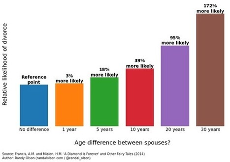 You Should Probably Marry Someone Your Own Age | Healthy Marriage Links and Clips | Scoop.it