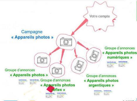 Google adwords, principes pour optimiser les campagnes | Campagnes web | Scoop.it