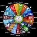Toutes les 60 secondes sur la toile…   Sociologie du numérique et Humanité technologique   Scoop.it
