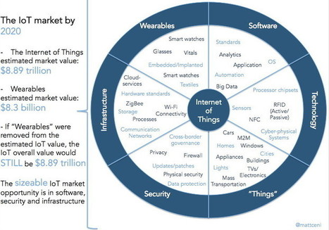 "The Internet of Things Ecosystem: The Value is Greater than the Sum of its ""THINGS"" 
